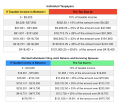 2017 Tax Brackets How To Figure Out Your Tax Rate And