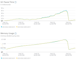 Finding And Fixing Node Js Memory Leaks A Practical Guide
