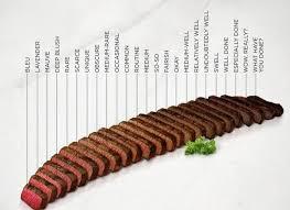 Steak Doneness Chart Steak Doneness Chart Lvl 9000 Imgur