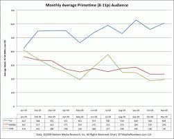 Fox News Near 2009 Primetime Ratings Peak While Msnbc Cnn