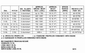 Prop Pitch Chart Mariner 8 Hp K Short Prop Chart Parts