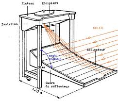 Solar Oven Temperature Chart Solar Oven Discover How Solar Oven Works