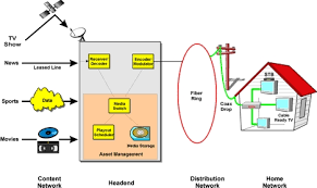 cable television catv definition and diagram