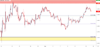 Gbp Usd Fx Rate Chart Sterling Technical Analysis Gbp Usd Softens Support In Sight