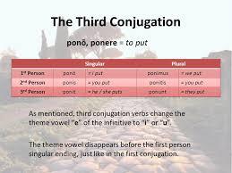 Latin 3rd Conjugation Chart Review Verb Endings Present Tense 3 Rd Conjugation Latin