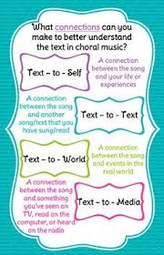 Connections In Choir Text To Self Text To Text Text To World Text To Media