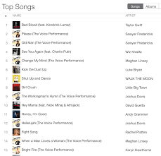 The Voice Itunes Charts Sawyer Fredericks At 2 3