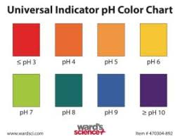 color chart universal indicator color charts