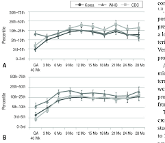 Comparison Of The Weight A And Height Percentiles B By