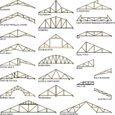 figure 5 some exles of possible truss profiles to enlarge