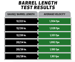 Shot Size Chart For Game How To Choose The Best Shotgun Barrel Length Outdoor Life