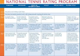 Usta Ratings Chart All About The Ntrp Tennis Life And A Few Sports In Between