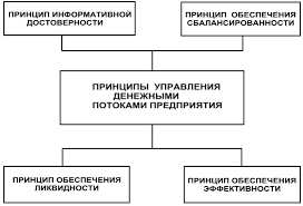 Реферат Методы оптимизации денежных потоков торгового предприятия  Принципы управления денежными потоками торгового предприятия
