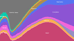 Copd Life Expectancy Chart This Incredible Visualization Explains What Kills Americans