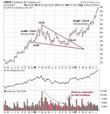 Falling Wedge Chart Pattern How To Trade A Falling Wedge