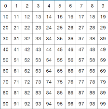 Organize 120s Chart Starting With Zero So Decades Are On