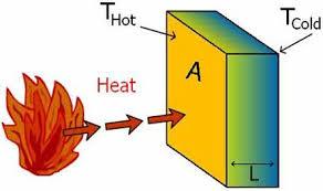 conductivity chemistry. conduction conductivity chemistry