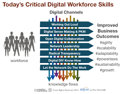 Skills For Work What Are The Required Skills For Todays Digital Workforce On
