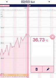 高温期のまま生理 妊娠