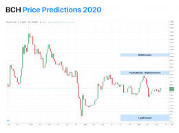26 exchange events 8 hard forks 8 meetups 4 releases 3 general events 1 contest 1 regulatory event in different countries. Bitcoin Cash Bch Price Prediction 2020 2021 2023 2025 2030 News Blog Crypterium