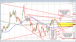 Usdjpy Ping Pongs Between Hourly Moving Averages