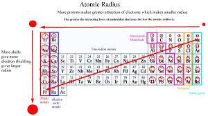 Electron Shielding Periodicity