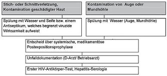 HIV - Potenz Erfahrungen: Medizinische Vakuumpumpen und