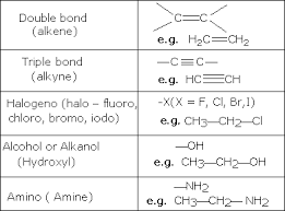 functional groups chart chem guide functional groups and homologous series