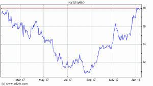 Marathon Oil Stock Quote Cool Marathon Oil Stock Quote Oil Stock Quote Custom Oil Stock Quotes