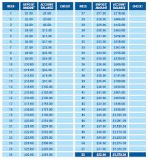 Weekly Saving Plan Chart 52 Week Savings Plan Cou Cou And Flying Fish