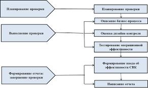 Методика проведения аудита системы внутреннего контроля бизнес  Проанализировав существующие методики проведения аудита а также международные стандарты аудита предлагаем выделить следующие основные этапы проведения