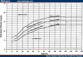 Serum Bilirubin Chart Hyperbilirubinemia In Term And Near