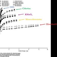 Relation Between Free Chlorine Concentration Orp And Ph