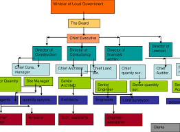 Executive Hierarchy Chart The Nha Organisational Chart Download Scientific Diagram