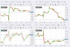 Currency Charts Live Fxstreet Independent Financial