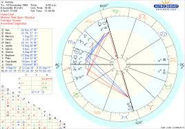 Astrodienst Online Free Chart 63 Astrology Birth