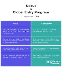 difference between nexus and global