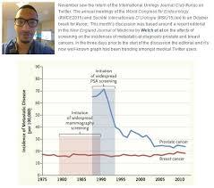 Trending Graph Does Presentation With Metastatic Prostatecancer Matter