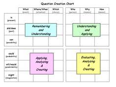 Q Chart Printable 11 Best Questioning Images In 2019 Teaching Teaching