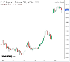 Investing Oil Chart Where Oil And Gold Fail Sugar Gives Investors Its Own High