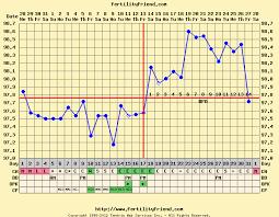 Fertility Friend Bbt Charts Pin On Infertility