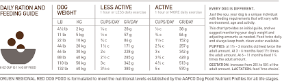 Orijen Puppy Feeding Chart Orijen Regional Red Dog Food More Than Grain Free