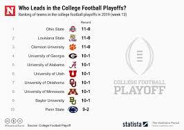 College Football Tv Schedule 2019 Latest Ap Rankings