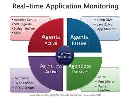 Application Performance Management Application Performance Management Solving The Performance