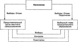 Реферат Понятие местного самоуправления Система и формирование органов местного самоуправления