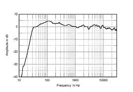 kef r700. fig.4 kef r700, anechoic response on tweeter axis at 50\ kef r700 e
