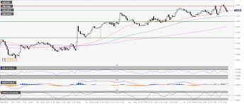 Fly 30 Chart Usd Cad Technical Analysis How High Can The Greenback Fly