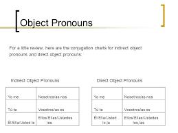 Indirect Object Pronouns Spanish Chart