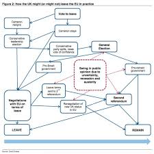 Cameron School Of Business Flow Chart This Crazy Flowchart Shows How The Uk Could Still Remain In