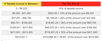 Employee Tax Withholding Chart Does My Net Paycheck Decrease As The Year Goes On Due To Tax